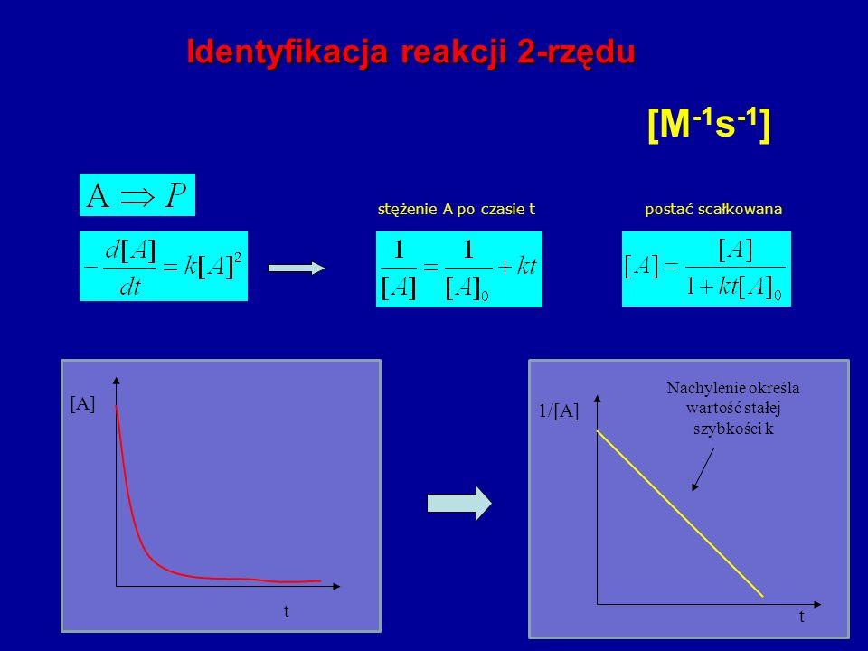 [M-1s-1] Identyfikacja reakcji 2-rzędu [A] 1/[A] t t